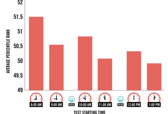 Tabla de rendimiento / según la hora de toma del examen.