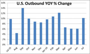 U.S. International Travel Up 10 Percent in July 2016 and Nine Percent Year-to-Date U.S. citizen outbound totaled 9.1 million travelers for the month and 47.2 million YTD